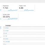 How to Install Google Analytics in WordPress