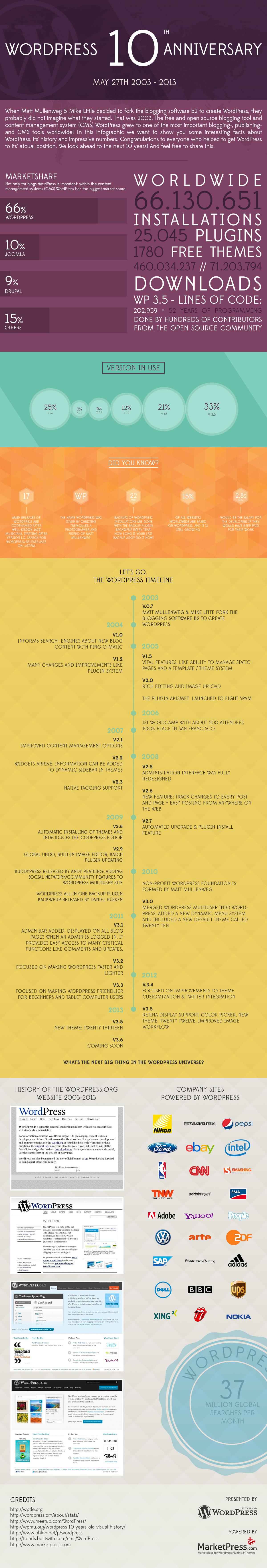 wordpress-anniversary-infographic